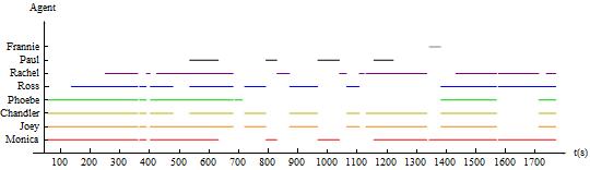 图2.1  主动元在场的时间分布